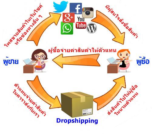 ระบบ Dropship ส่งของแทนคุณ
